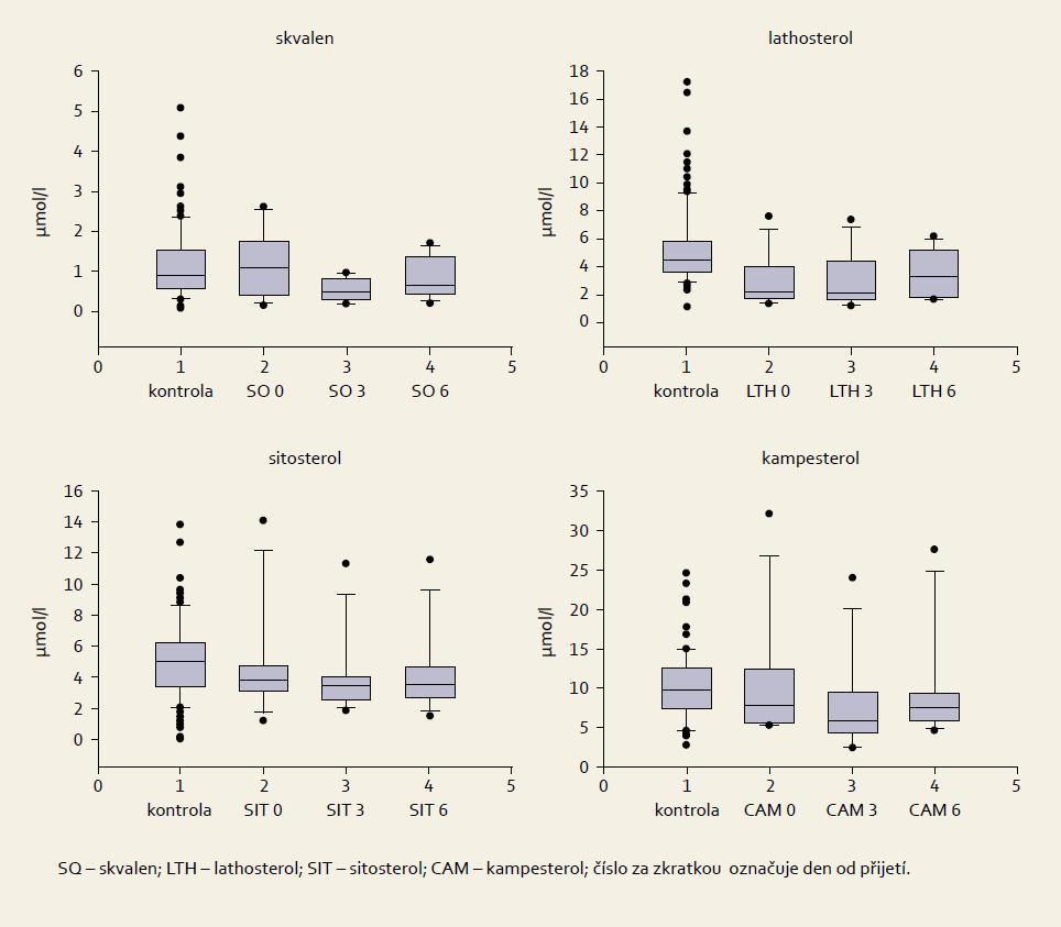 Box plot grafy naměřených hladin strolů u pacientů s krvácením do GIT (n = 12). Graph 2. Box plot charts of measured sterol levels in patients with GI bleeding (n = 12).