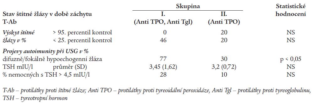 Stav a funkce štítné žlázy v době prvého záchytu protilátek proti štítné žláze.