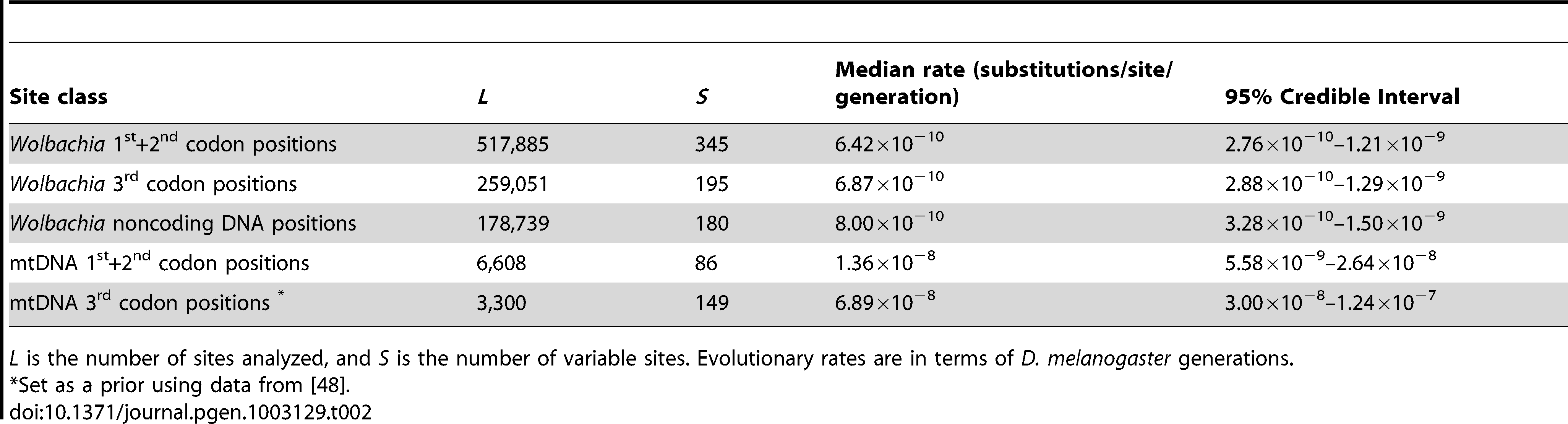 Bayesian estimates of evolutionary rates in <i>Wolbachia</i> and mitochondrial genomes.