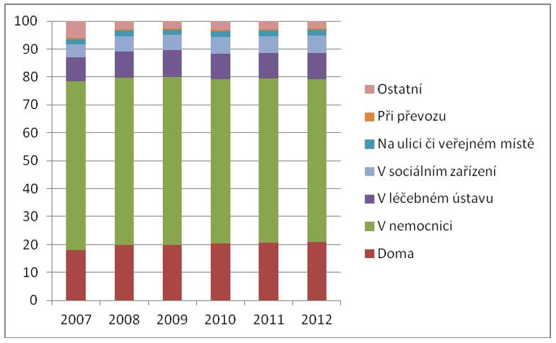 Struktura zemřelých podle místa úmrtí (%) v letech 2007–2012