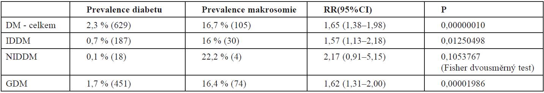 Diabetes ve vztahu k makrosomii (n=26 789)