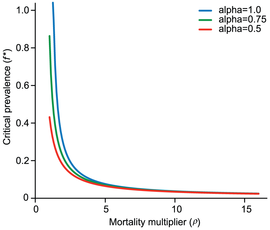 Predicted critical prevalence of SIVcpz (<i>f<sup>*</sup></i>) for different levels of the mortality multiplier (<i>ρ</i>).
