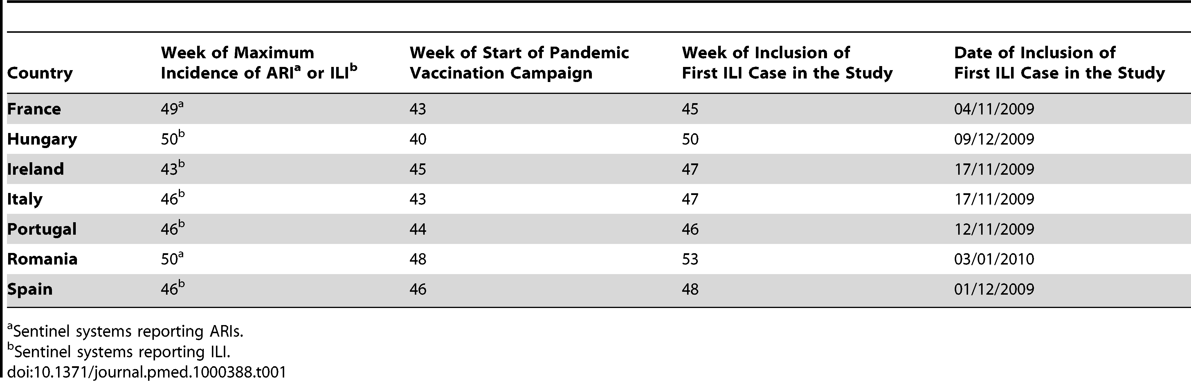 Timing of key events in the 2009–2010 influenza season relevant to the I-MOVE study.