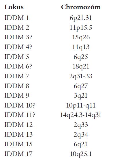 DM 1A-predispozičné gény [3].