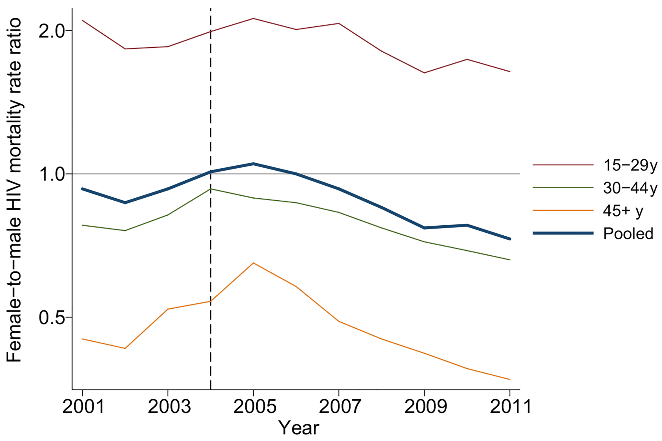 Female-to-male HIV mortality rate ratios by age and calendar year, 2001–2011.
