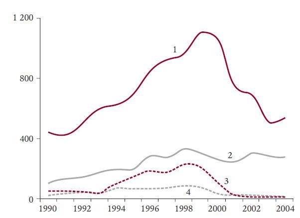 Absolutní počty TKB pro CML v Evropě v letech 1990–2004. Upraveno dle Gratwohla et al (2).