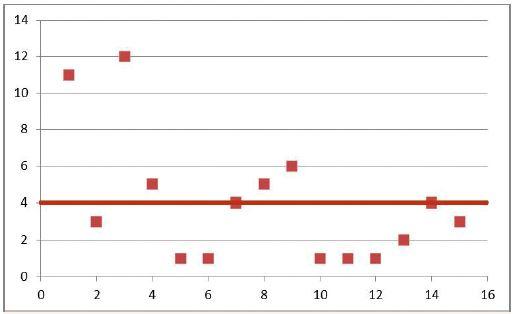 Věkové spektrum a věkový průměr sledovaného souboru.