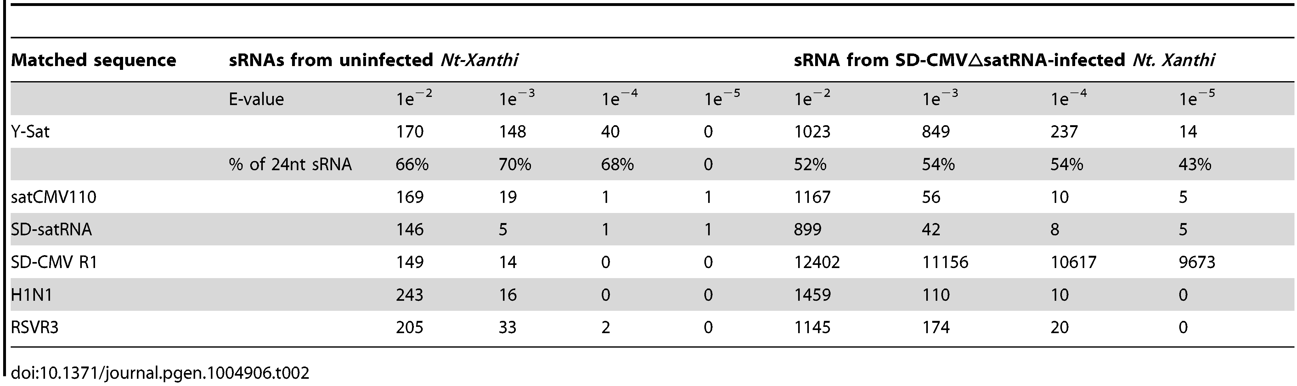 Number of unique sRNA sequence hits to target sequence under different stringency of sequence match (E-value).