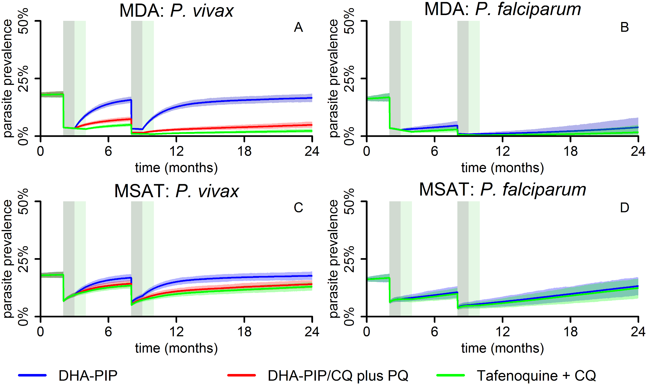 Mathematical-model-based predictions of impact of MDA and MSAT with either blood-stage drugs only or blood- plus liver-stage drugs on the population prevalence of <i>P</i>. <i>vivax</i> and <i>P</i>. <i>falciparum</i> infections.