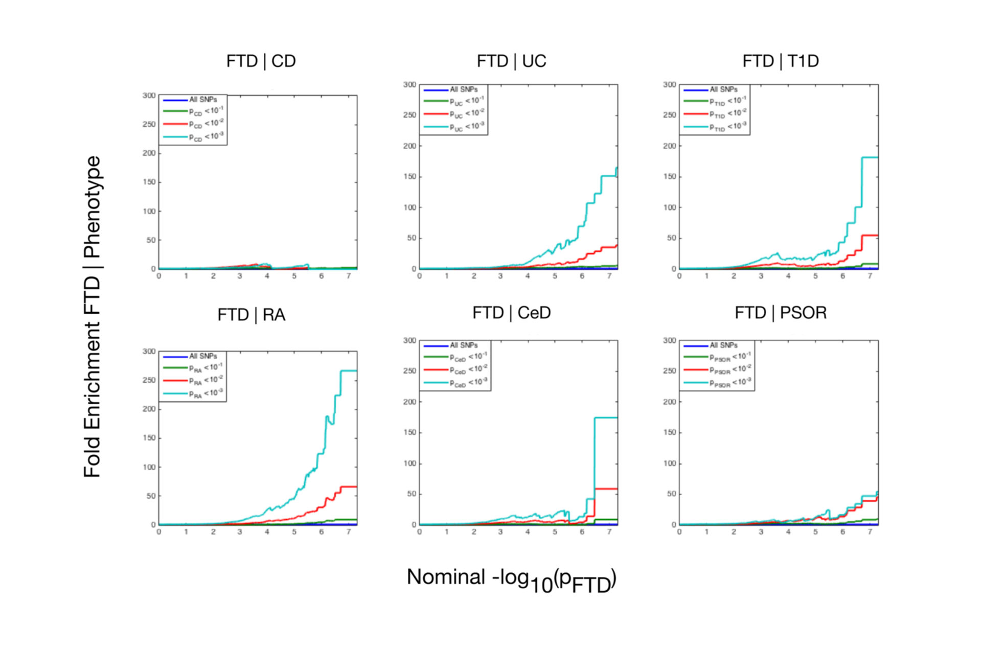 Fold enrichment plots of enrichment versus nominal −log<sub>10</sub>(<i>p</i>)-values (corrected for inflation) in frontotemporal dementia (FTD) below the standard genome-wide association study threshold of <i>p</i> &lt; 5 × 10<sup>−8</sup> as a function of significance of association with 6 immune-mediated diseases.