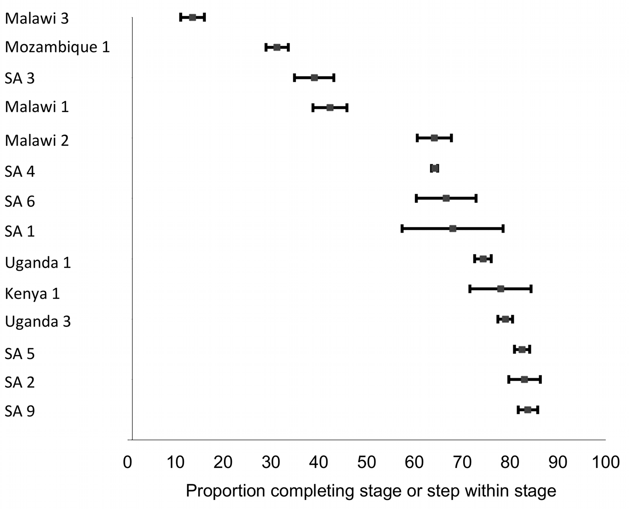 Forest plot of the 14 studies reporting on the proportion of patients completing Stage 3 or steps within Stage 3.
