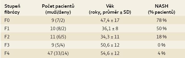 Charakteristika pacientů s různým stupněm jaterní fibrózy hodnocené dle Metavir.<br> Tab. 1. Characteristics of patients with different degrees of liver fibrosis evaluated using Metavir.