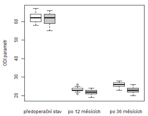 Srovnání vývoje ODI v období od operace do kontroly po 36 měsících dle způsobu léčby (podbarvení grafu: vertebroplastika – bílá, stentoplastika – šedá)