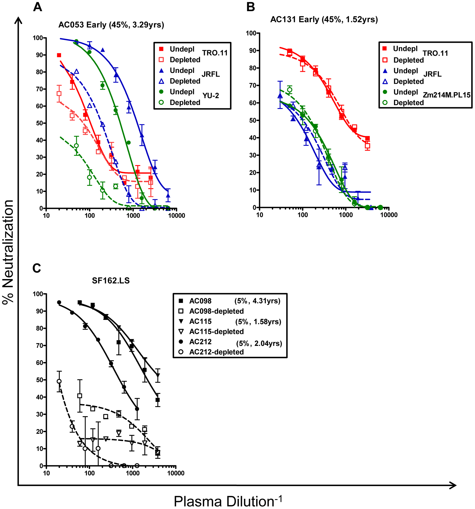 Neutralizing activities of anti-gp120 antibody-depleted plasmas.