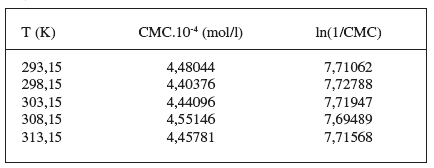 Zistené hodnoty CMC a ln(1/CMC) pri látke XIX v 0,2 mol/l roztoku KBr