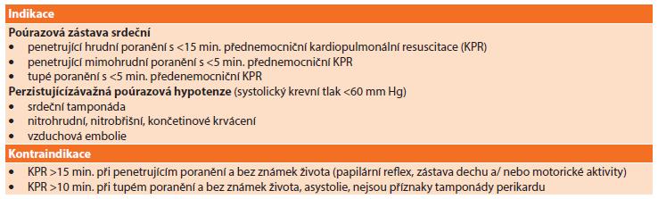 Současné indikace a kontraindikace EDT Tab. 2: EDT − contemporary indications and contraindications