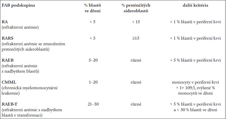 FAB klasifikace nemocných s MDS.