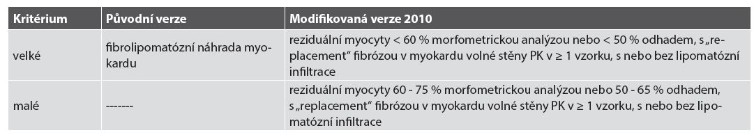 Diagnostická kritéria pro endomyokardiální biopsie.