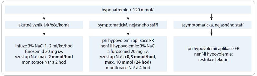 Schéma 2. Terapie hyponatremie.