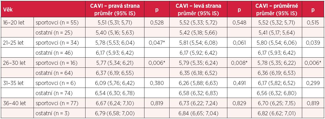 Hodnoty CAVI u sportovců dle věkových kategorií