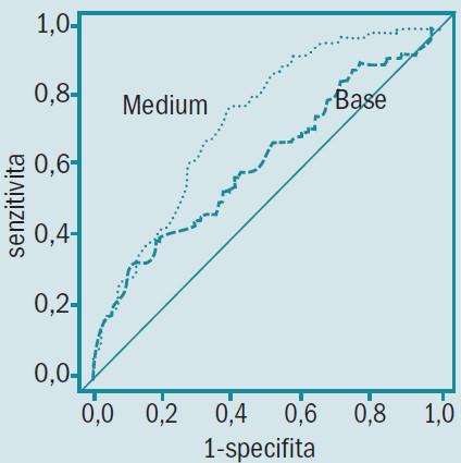Senzitivita a specifita při predikci karcinomu s malým objemem před radikální prostatektomií.