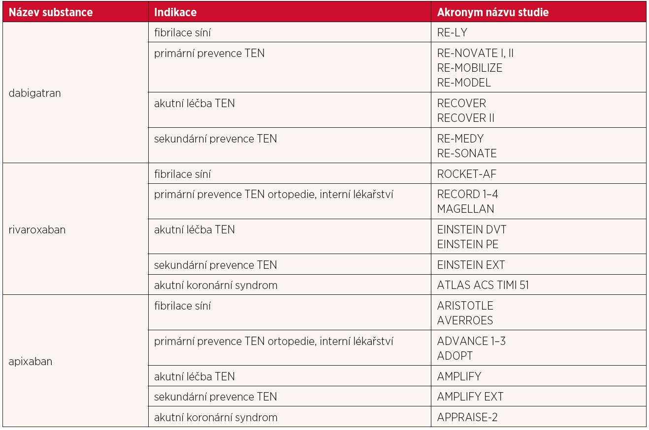 Přehled studií k jednotlivým NOACs (19)