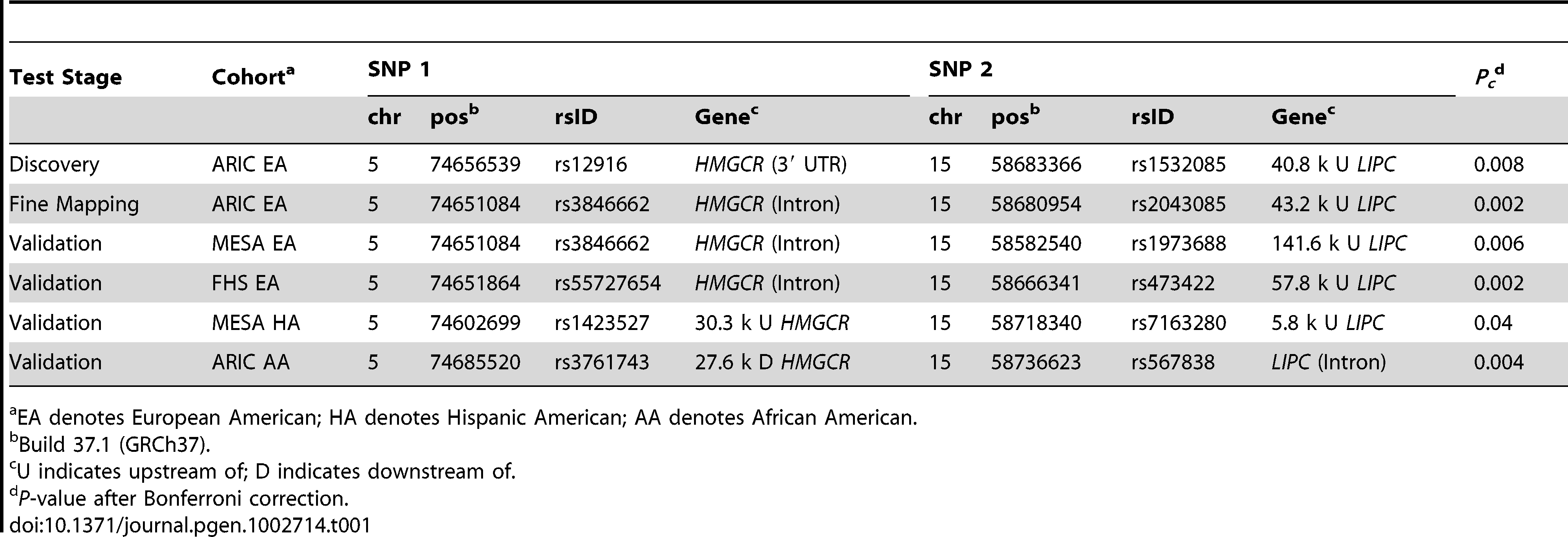 Significant interactions on HDL-C in multi-ethnic cohorts.