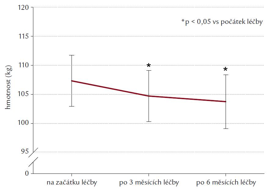 Hmotnost pacientů (kg) před léčbou, po 3 a 6 měsících léčby exenatidem. Výsledky jsou uvedeny jako průměr ± SEM. *p < 0,05