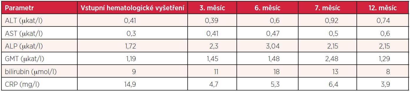 Vývoj biochemických hodnot nemocné s infekcí <i>Helicobacter pylori</i>