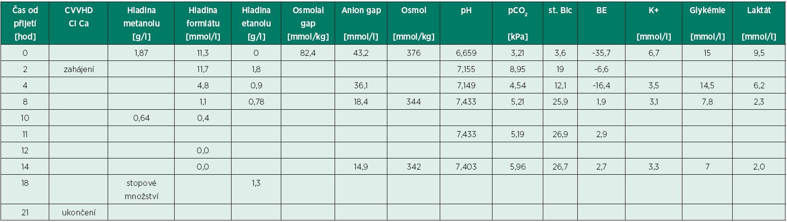Hodnoty některých stanovených parametrů krevního séra pacientky při přijetí a následně během hemodialýzy