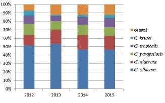 Rozložení izolovaných kmenů v letech 2012–2015 Figure 3. Distribution of strains isolated in 2012–2015