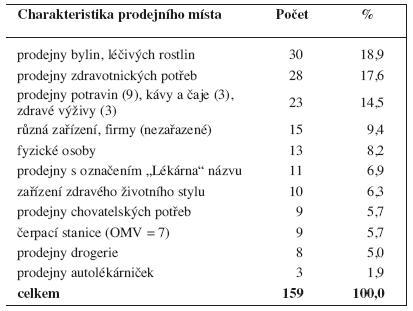 Prodejci vyhrazených léčiv (ke dni 17. 8. 2011) podle místa prodeje