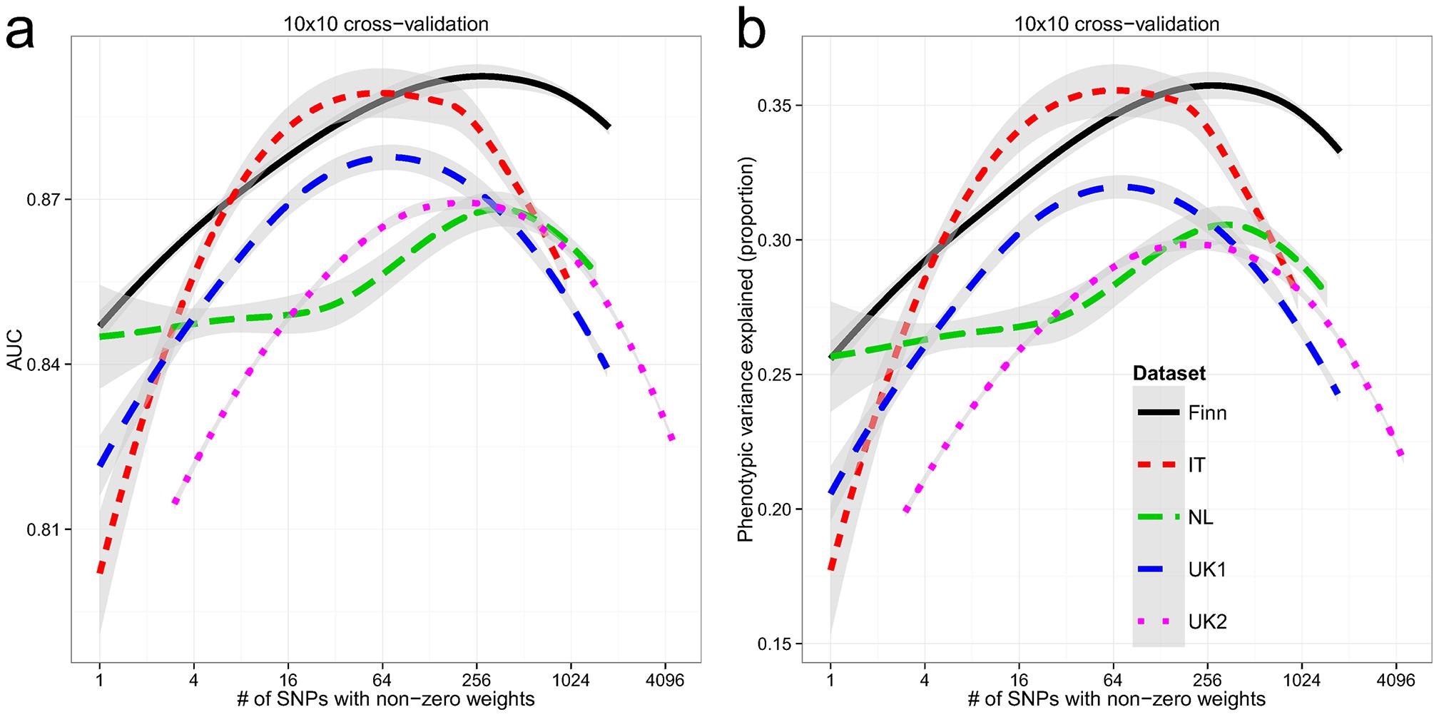 Building genomic models predictive of celiac disease.