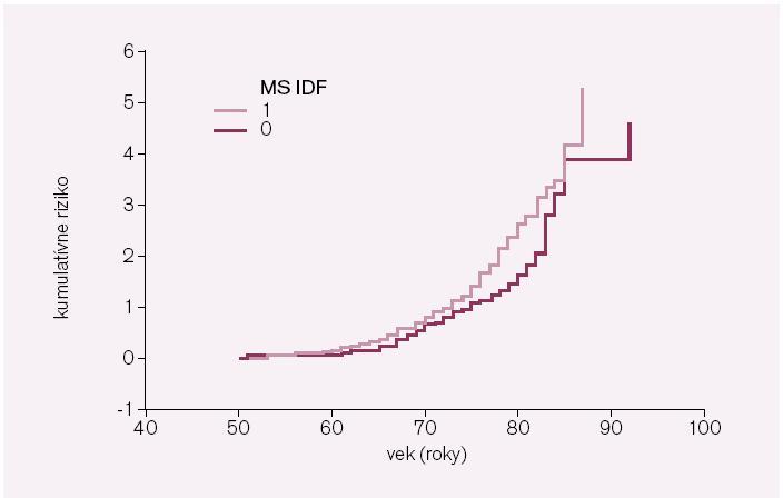 Riziko vývoja AR > 5 v závislosti od MS u mužov. AR – absolútne riziko; AR > 5 – vysoké absolútne riziko; MS IDF – metabolický syndróm podľa IDF kritérií; MS IDF 1 – MS prítomný; MS IDF 0 – MS neprítomný