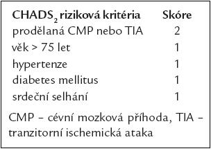 Kritéria rizikové stratifikace tromboembolie CHADS<sub>2</sub>.