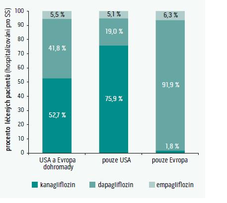 Rozložení léků v průzkumu CVD REAL. Celkový počet pacientů hospitalizovaných pro srdeční selhání (SS) 309 046