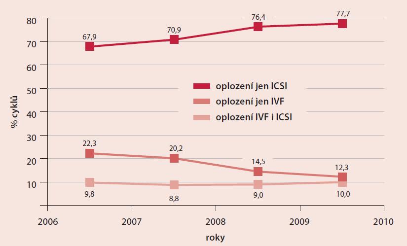 IVF-cykly – podíl cyklů podle způsobu oplozování oocytů – ženy do 35 let
