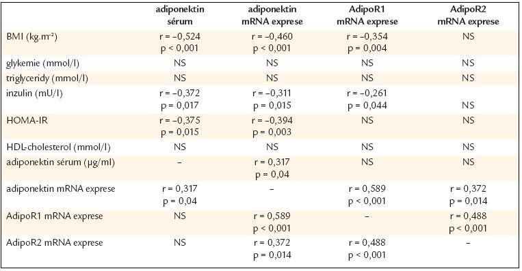 Vztah adiponektinu a jeho receptorů k antropometrickým a biochemickým parametrům hodnoceným v kombinaci všech čtyř skupin (kontrolní, nadváha, obézní 1., 2. a 3. stupně).