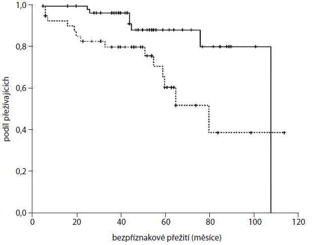 Pacientky léčené hormonální terapií (bez chemoterapeutického režimu), které měly genotyp AA nebo AC v polymorfizmu rs6723097 <i>CASP8</i> (n = 69, plná čára) vykazovaly delší bezpříznakové přežívání než nosičky CC genotypu (n = 57, přerušovaná čára) (p = 0,009, Log rank test).