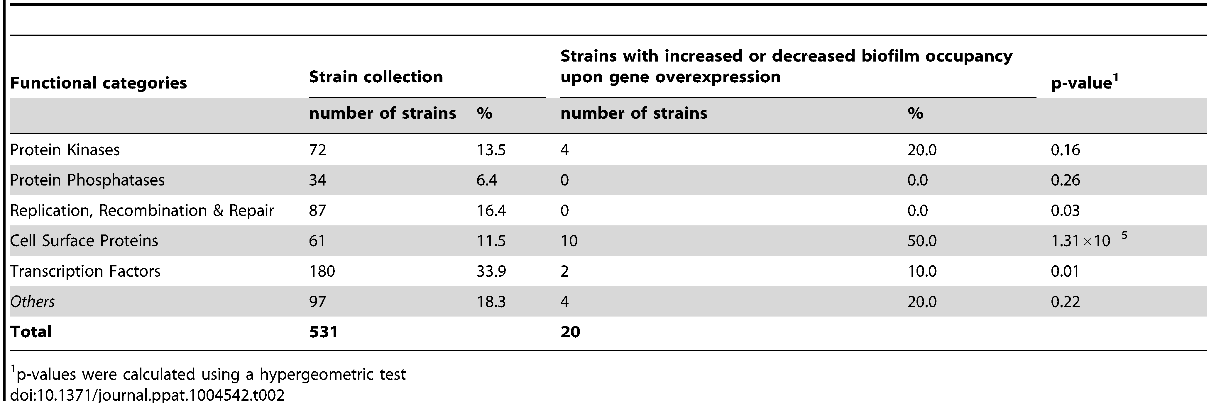 Distribution of genes across categories in the strain collection and the gene set selected through the signature-tagged overexpression screen.