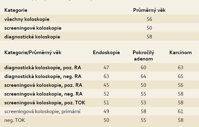 Průměrný věk v jednotlivých sledovaných kategoriích (koloskopie u osob na 40 let). Tab. 10. Average age in individual monitored categories (colonoscopy in persons aged > 40 years).