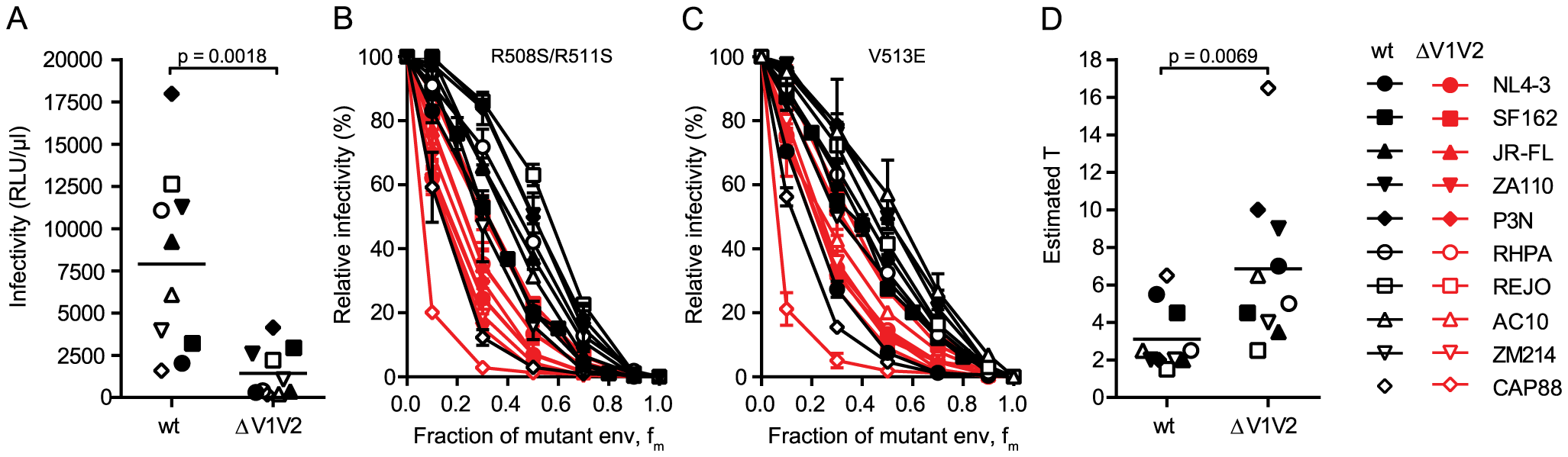 V1V2 deletion impairs virus infectivity and is reflected by a high stoichiometry of entry.
