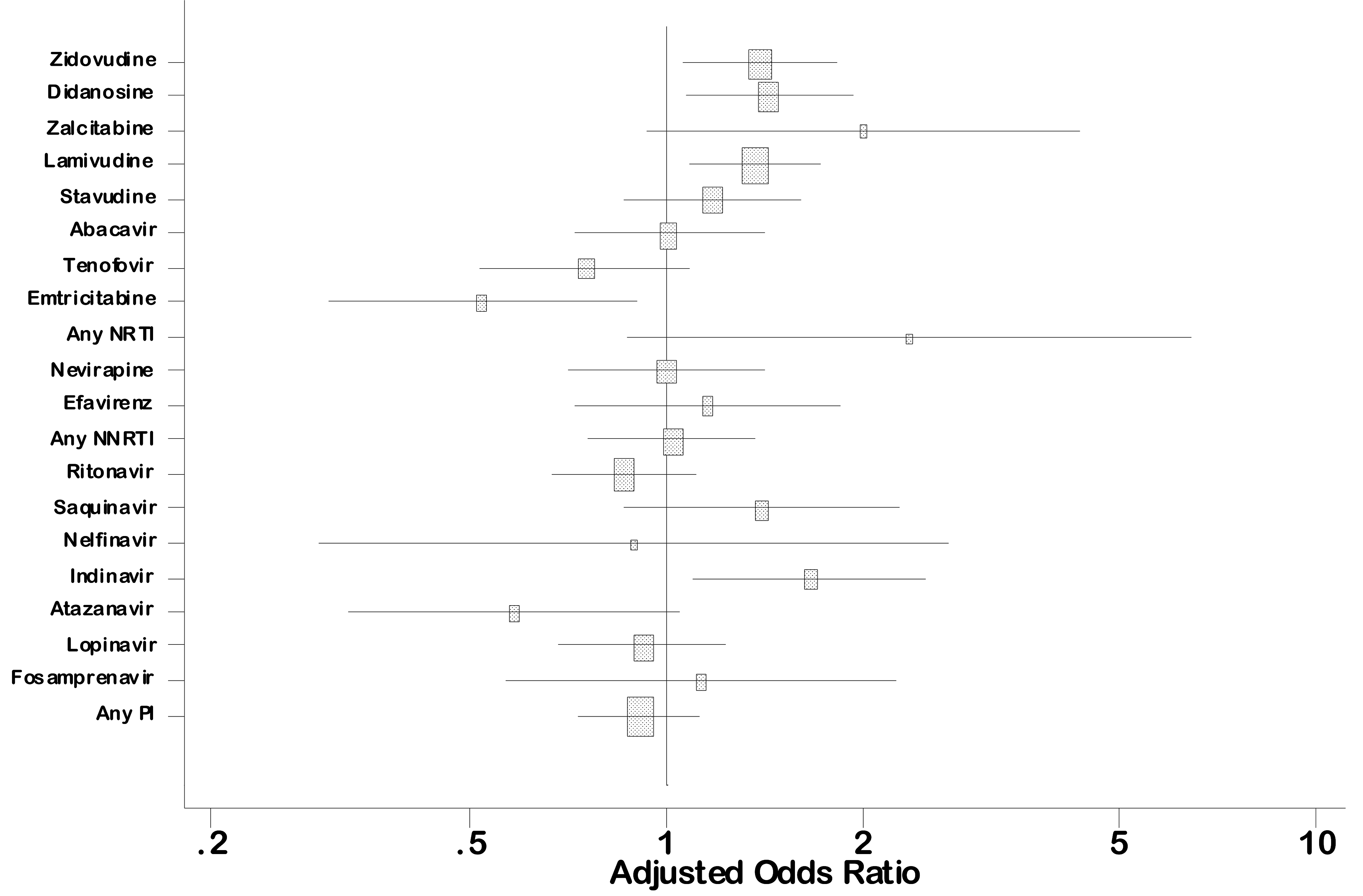 Association between overall birth defects and first trimester antiretroviral drug exposure (French Perinatal Cohort [ANRS CO1/CO11]): multivariate analysis.