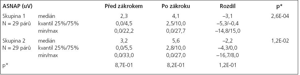 Statistické hodnocení amplitudy senzitivního akčního potenciálu (ASNAP).