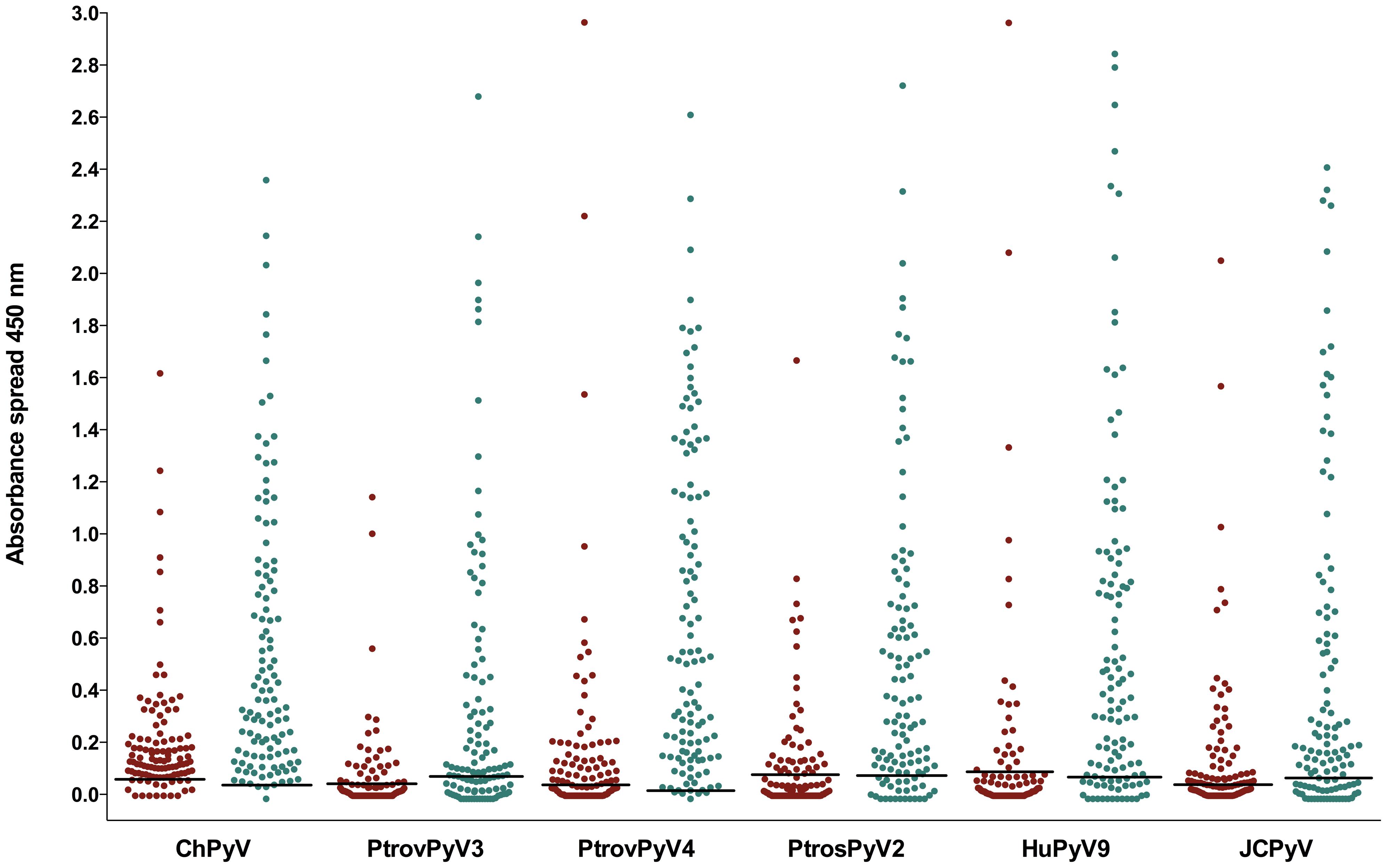 Reactivity of human sera to VP1 proteins of chimpanzee and human polyomaviruses.