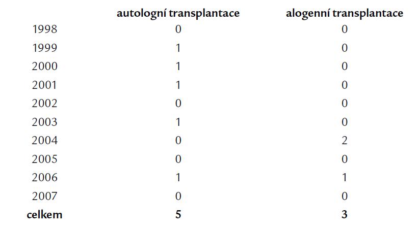 Počet transplantací krvetvorby u pacientů s diagnózou APL v ČR v letech 1998–2007.