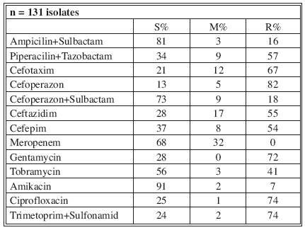 Distribution of Acinetobacter baumannii resistance (2003)
