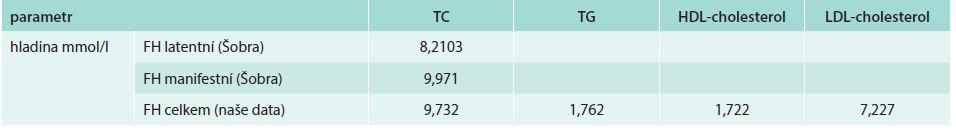 Naše a Šobrovy výsledky (mmol/l). Upraveno podle Šobry J [19]