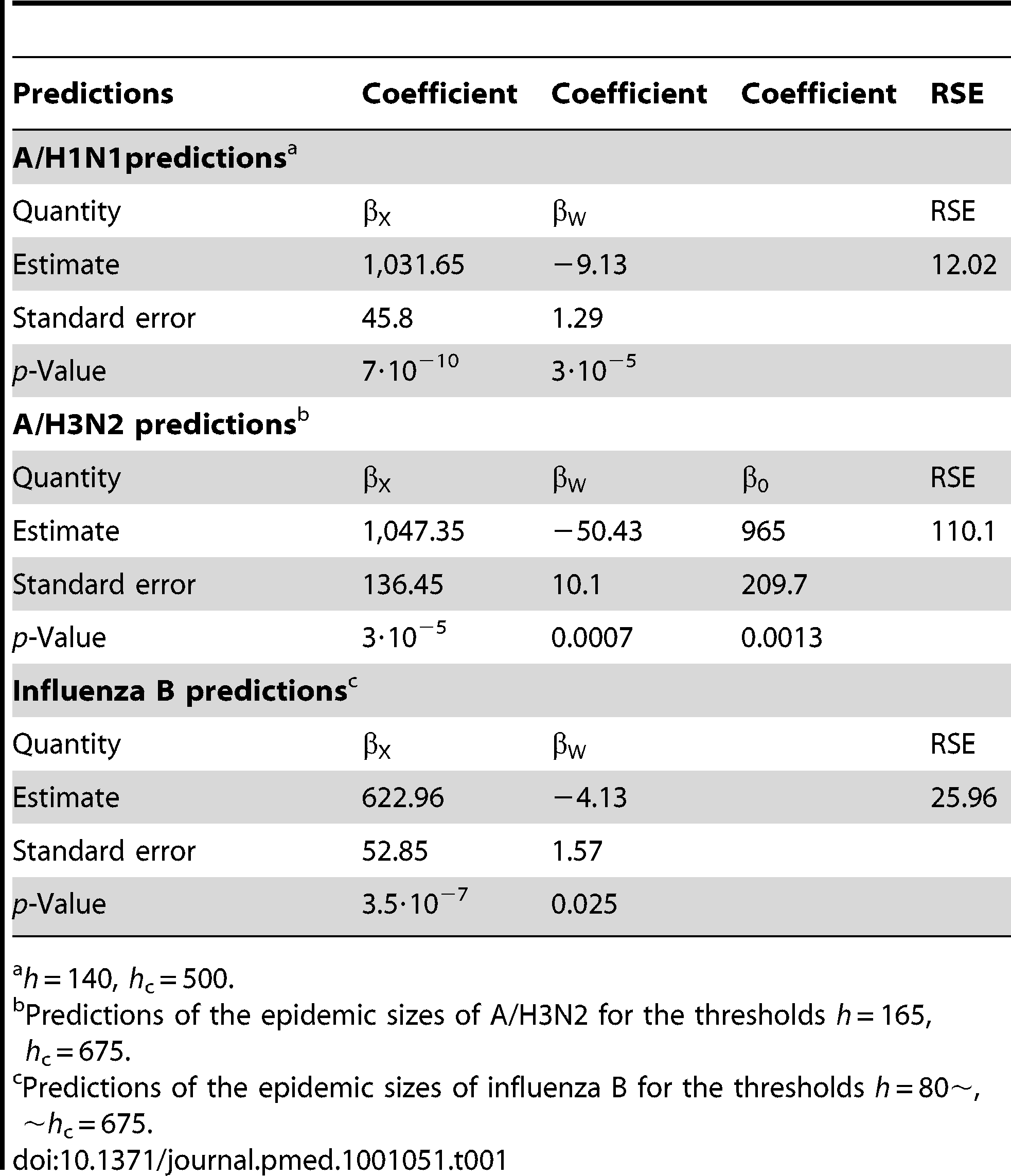 Predictions of the epidemic sizes of A/H1N1 for the thresholds.