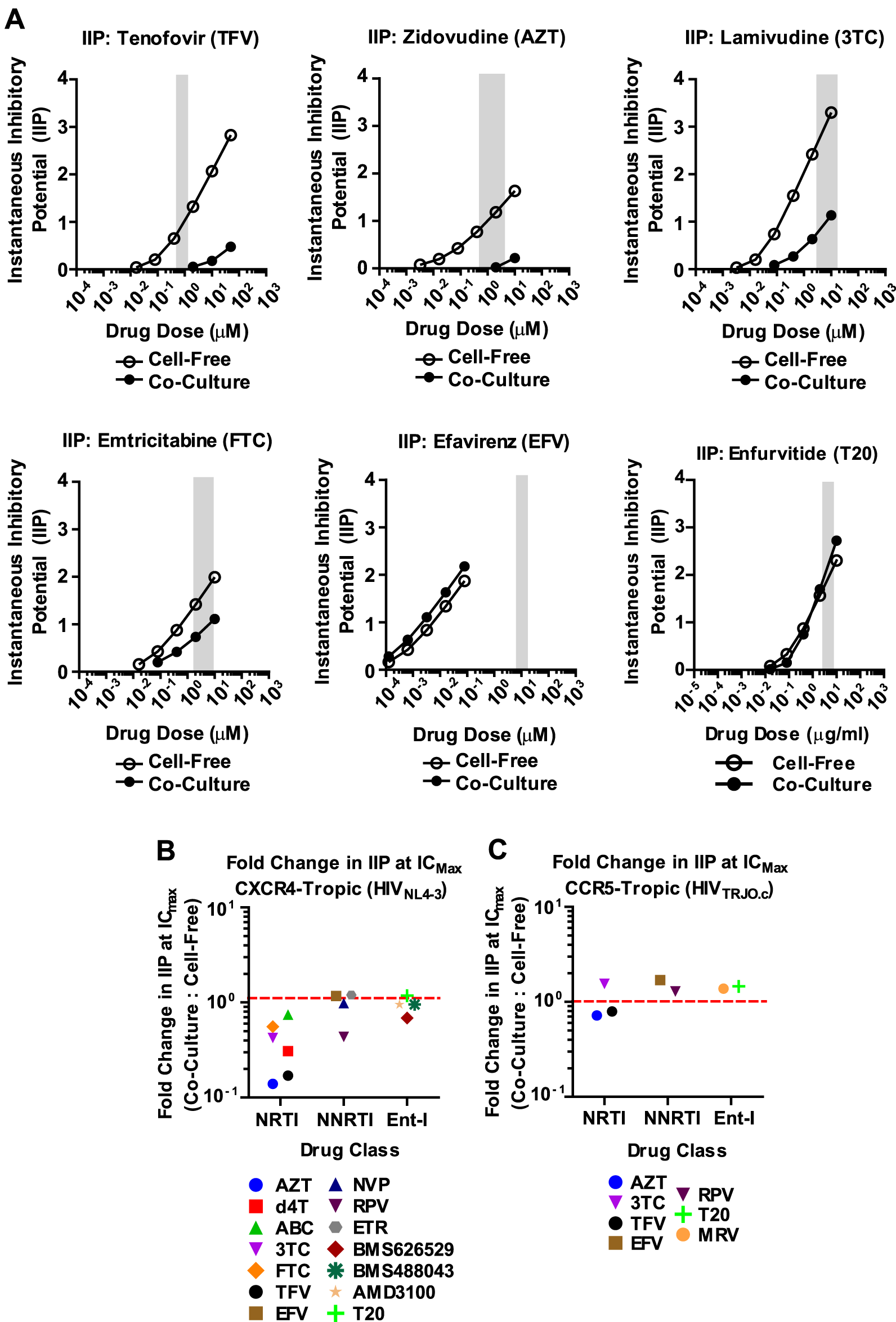 Most NNRTI and Ent-Is maintain their instantaneous inhibitory potential against HIV-1 cell-to-cell transmission.